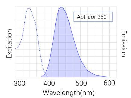 Fig. AbFluor™ 350 (λEX/λEm: 347/448 nm) is a bright UV-excitable blue fluorescent dye which is super alternative to AMCA, Dylight 350 and Alexa Fluor 350.
