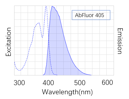 Fig. AbFluor™ 405 (λEX/λEm: 404/431 nm) is super alternative to Alexa Fluor 405, Cascade Blue dye and DyLight 405.