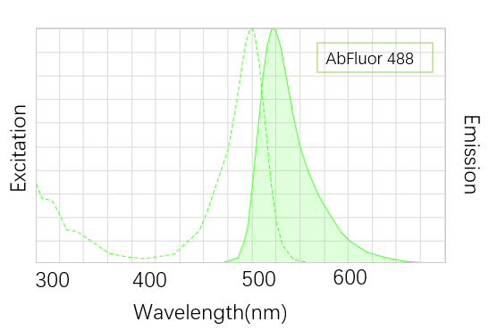 Fig. AbFluor™ 488 (λEX/λEm: 490/515 nm) is a green fluorescent dye optimally excitable by the 488 nm argon laser line, which is super alternative to FITC, Oregon Green 488, FAM, Cy2, Dylight 488 and Alexa Fluor 488.