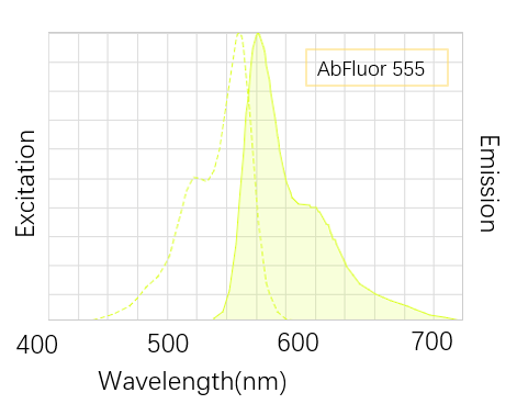Fig. AbFluor™ 555 (λEX/λEm: 555/565 nm) is a bright and photostable fluorescent dye which is super alternative to Cy3, Tetramethylrhodamine, Dylight 549 and Alexa Fluor 555.