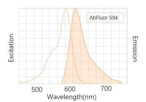 Fig. AbFluor™ 594 (λEX/λEm: 490/515 nm) is the brightest deep red dye which is super alternative to Texas Red Dye, DyLight 594 and Alexa Fluor 594.