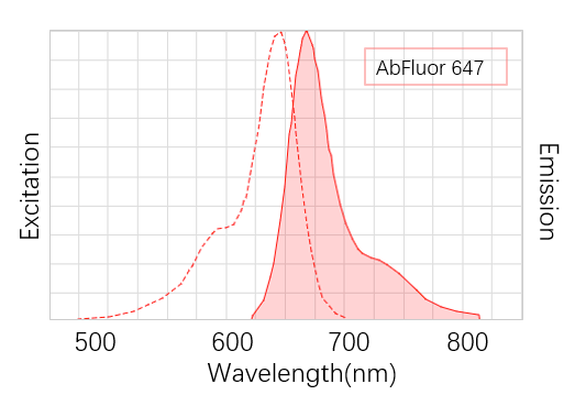 Fig. AbFluor™ 647 (λEX/λEm: 650/665 nm) is a far-red fluorescent dye which is super alternative to Cy5, DyLight 649 and Alexa Fluor 647.