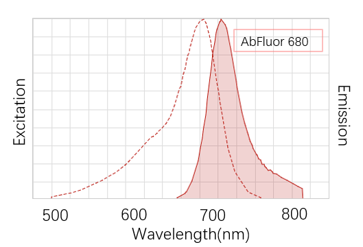 Fig. AbFluor™ 680 (λEX/λEm: 680/701 nm) is an outstanding 680 nm-excitable dye which is super alternative to Cy5.5, Dylight 680, Alexa Fluor 680.