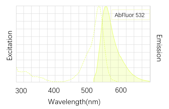 Fig. AbFluor™ 532 is an excellent orange fluorescent dye with the maximum absorption and emission wavelength in 527 and 558 nm.