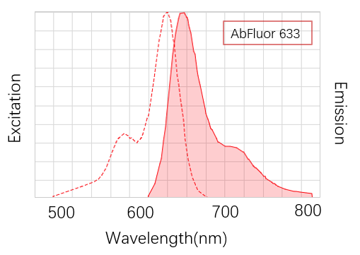 Fig. AbFluor™ 633 is a far infrared fluorescent dye, which has bright fluorescence and strong light stability.