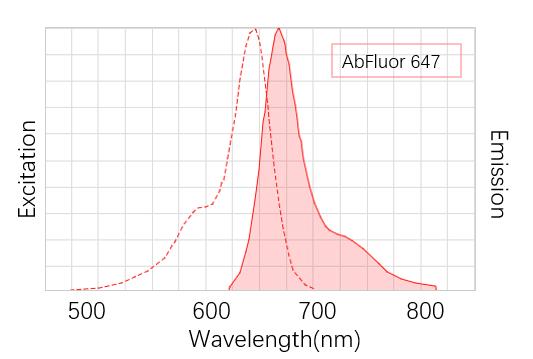 Fig. AbFluor™ 647 is a far-red fluorescent dye which is super alternative to Cy5, Alexa Fluor 647.