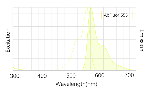 Fig. AbFluor™ 555 is a bright and photostable dye fluorescent dye which is super alternative to Cy3, Alexa Fluor 555.