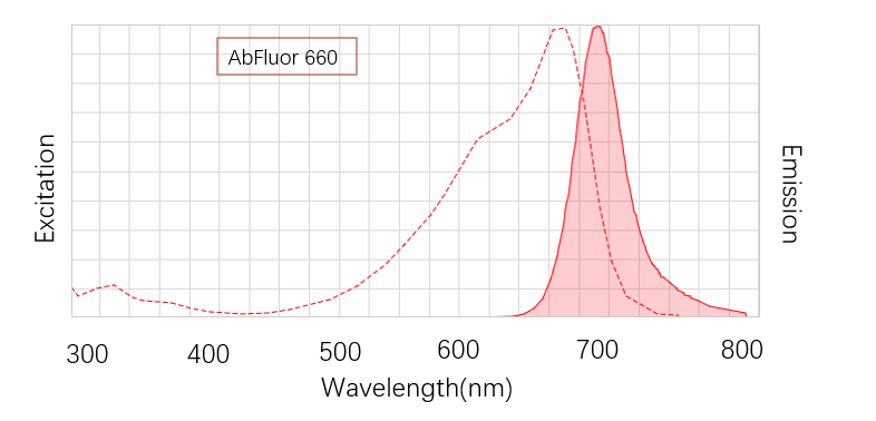 Fig. AbFluor™ 660  is a kind of fluorescent dye which is critical in far infrared and near infrared spectral range.
