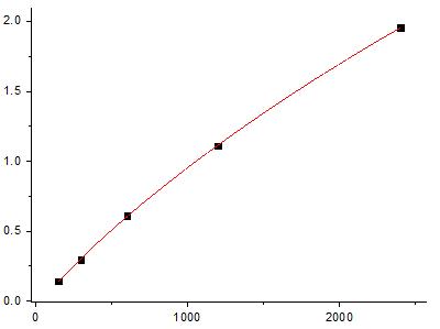 Fig.1. Rat IFN-γ Standard Curve.