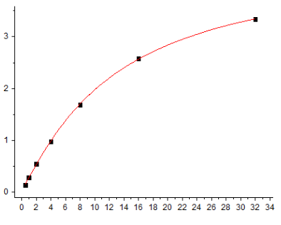 Fig.1. Mouse IgG Standard Curve.