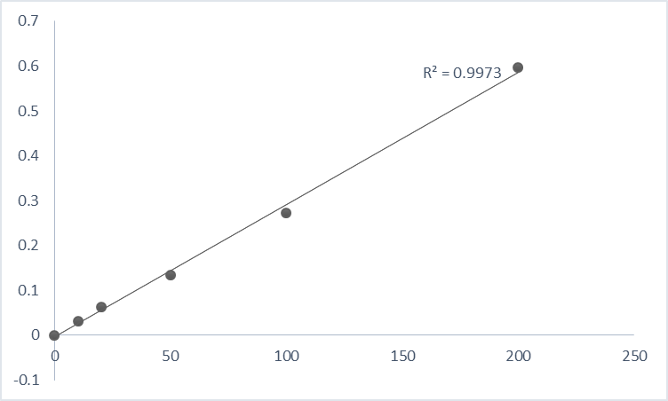 Fig. Typical data of pNA standard curve using Abbkine Caspase-3 Assay Kit (Colorimetric).