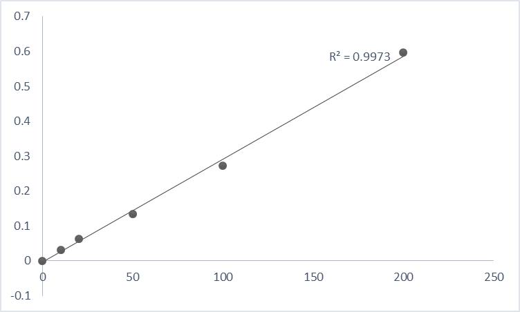 Fig. Typical data of pNA standard curve using Abbkine Caspase-4 Assay Kit (Colorimetric).