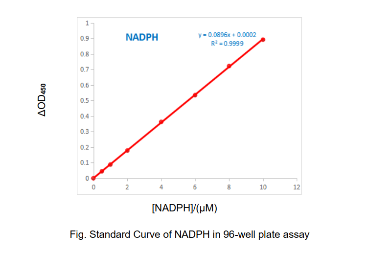 Fig. Standard Curve of NADPH in 96-well plate assay. The y-axis is ΔOD and the x-axis is NADPH concentration (uM).