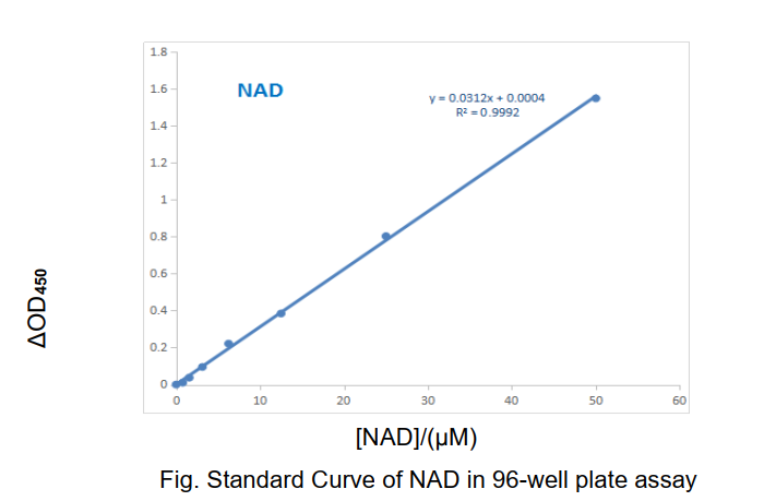 Fig. Standard Curve of NAD in 96-well plate assay. The y-axis is ΔOD and the x-axis is NAD concentration (uM).
