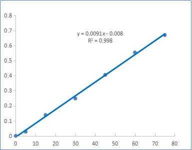 Fig. Formaldehyde standard curve. The y-axis is absorbance of standards and the x-axis is final formaldehyde concentration (uM).