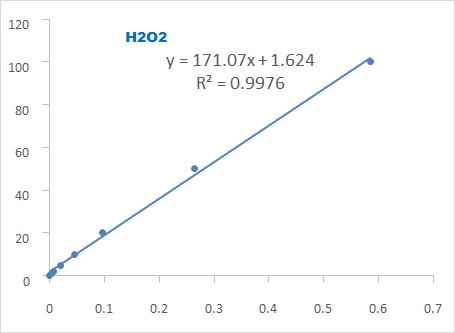 Fig. Standard Curve of Hydrogen Peroxide Assay. The y-axis is OD580 and the x-axis is Hydrogen Peroxide concentration (μM).