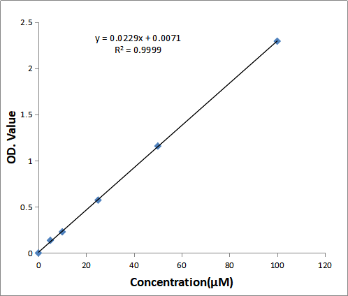 Fig. Typical MDA standard calibration curve. The y-axis is ΔOD and the x-axis is MDA concentration (uM).