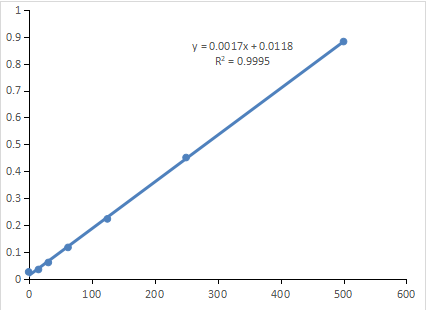 Fig. Standard Curve of Xanthine Oxidase activity assay. The y-axis is ΔOD and the x-axis is Xanthine Oxidase concentration (mU/mL).