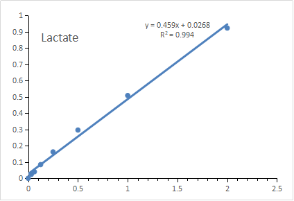 Fig. Standard Curve of Lactate assay. The y-axis is OD450 and the x-axis is Lactate concentration (mM).