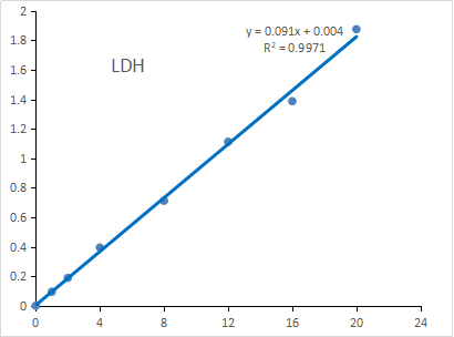 Fig. Standard Curve of LDH assay. The y-axis is OD450 and the x-axis is LDH concentration (U/mL).