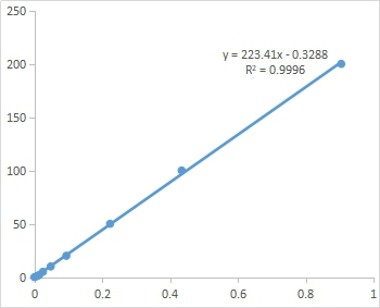 Fig. Standard Curve of Superoxide Anio assay. The x-axis is OD540 and the y-axis is NO2- concentration (μM).