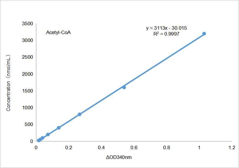 Fig. Standard Curve of acetyl coenzyme A assay. The x-axis is OD340 and the y-axis is acetyl coenzyme A concentration (nmol/mL).