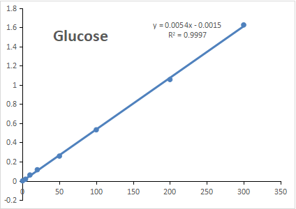 Fig. Standard Curve of Glucose assay. The y-axis is OD630 and the x-axis is Glucose concentration (mg/dL).