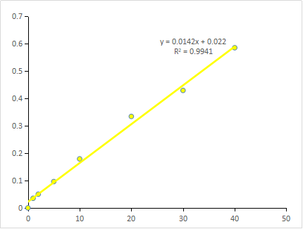 Fig. Standard Curve of GOD assay. The y-axis is OD580 and the x-axis is H2O2 concentration ( μM).
