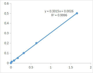 Fig. Standard Curve of  Soluble Sugar assay. The x-axis is OD620 and the y-axis is  Soluble Sugar concentration ( mg/mL).