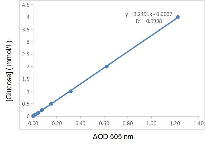 Fig.CheKine™ Blood Glucose Assay Kit (colorimetric).