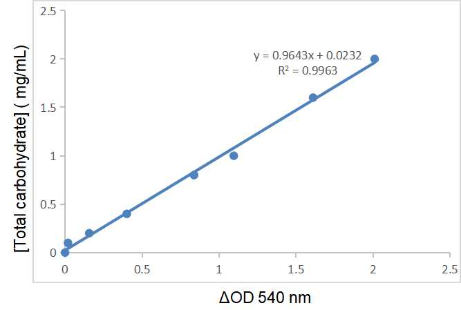 Fig.CheKine™ Total Carbohydrate Assay Kit(Colorimetric).