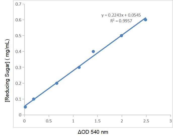 Fig.CheKine™ Reducing Sugar(RS) Colorimetric Assay Kit.