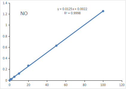 Fig. Standard Curve of Nitric Oxide Assay. The y-axis is OD540 and the x-axis is NO2- concentration (μM).