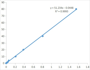 Fig. Standard Curve of Pro assay. The x-axis is OD520 and the y-axis is Pro concentration ( µg/mL).