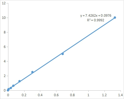 Fig. Standard Curve of Cys assay. The x-axis is OD600 and the y-axis is  Cys concentration (μmol/mL).