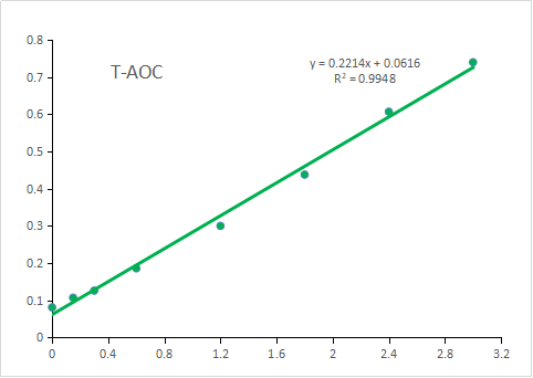 Fig. Standard Curve of Total Antioxidant Capacity (TAC) Assay. The y-axis is OD593 and the x-axis is Fe2+ concentration (mM).
