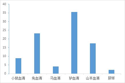 Figure. 试剂盒测定小鼠血清、兔血清、马血清、驴血清、山羊血清和人尿样中的铜蓝蛋白活性。