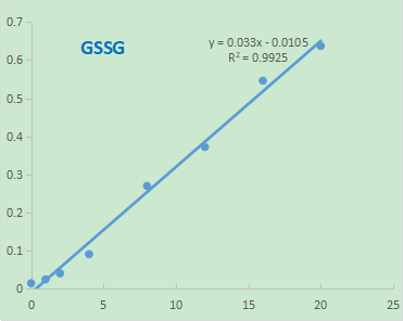 Fig. Standard Curve of GSSG in 96-well plate assay. The y-axis is ΔOD and the x-axis is GSSG concentration (µg/ml).