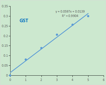 Fig. GST kinetic curve. The y-axis is the absorbance and the x-axis is the time (min).