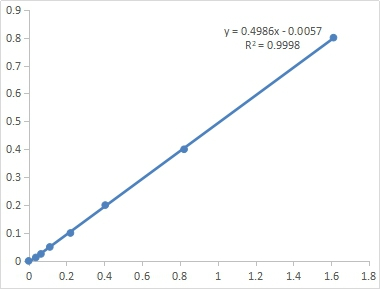 Fig. Standard Curve of GCL assay. The x-axis is OD660 and the y-axis is inorganic phosphorus concentration (μmol/mL).