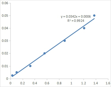 Fig. Standard Curve of Serum Sodium assay. The x-axis is OD520 and the y-axis is Serum Sodium concentration (mol/L).