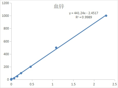 Fig. Standard Curve of Serum Zinc assay. The x-axis is OD620 and the y-axis is Serum Zinc concentration (μmol/L).