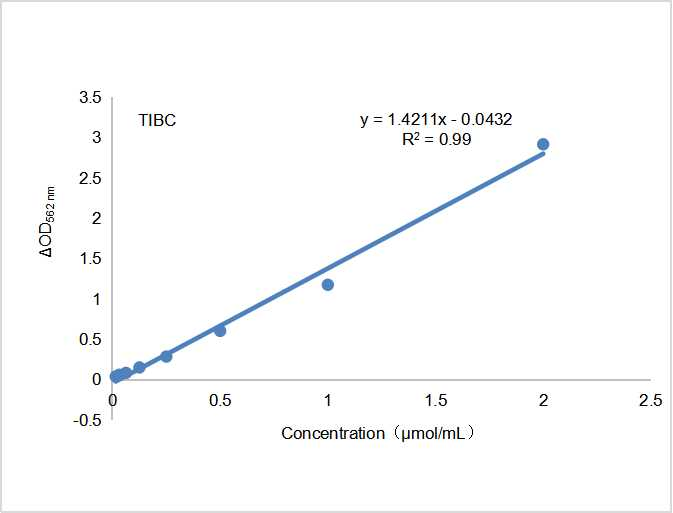 Fig. Standard Curve of  total iron-binding capacity (TIBC)  Assay. The x-axis is total iron-binding capacity concentration  (μmol/mL) and the y-axis is OD562.