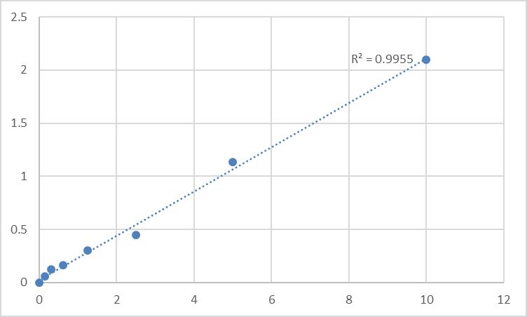 Fig.1. Rat Protein Wnt-4 (WNT4) Standard Curve.