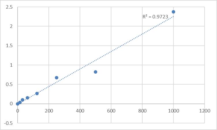 Fig.1. Rat Von Willebrand Factor (VWF) Standard Curve.