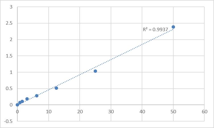 Fig.1. Rat Very low-density lipoprotein receptor (VLDLR) Standard Curve.