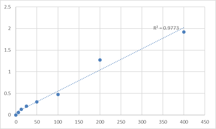 Fig.1. Rat Vitamin D3 (VD3) Standard Curve.
