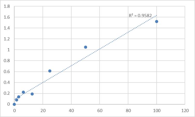 Fig.1. Rat Vitamin D2 (VD2) Standard Curve.