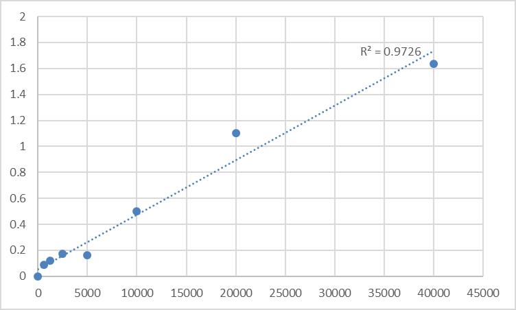 Fig.1. Rat Vitamin C (VC) Standard Curve.