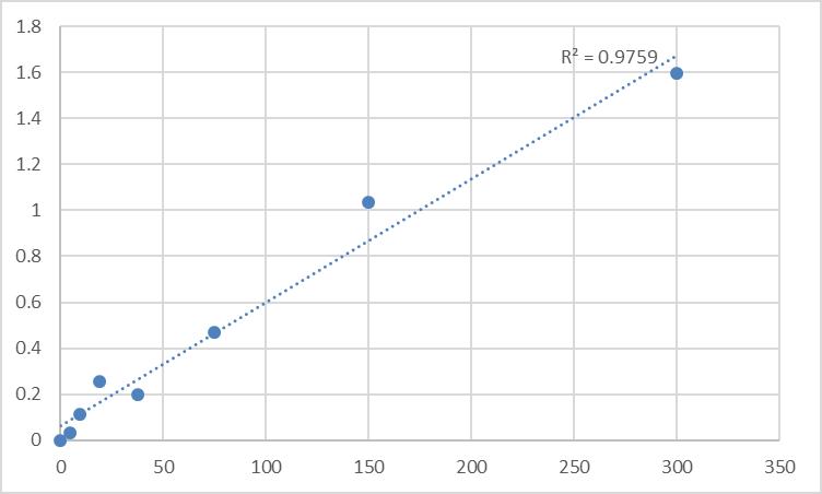 Fig.1. Rat Vitamin B6 (VB6) Standard Curve.